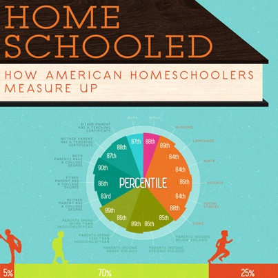 homeschooling a better education Homeschooling, also known as home education, is the education of children inside the home home education is usually conducted by a parent or tutor many families use less formal ways of.