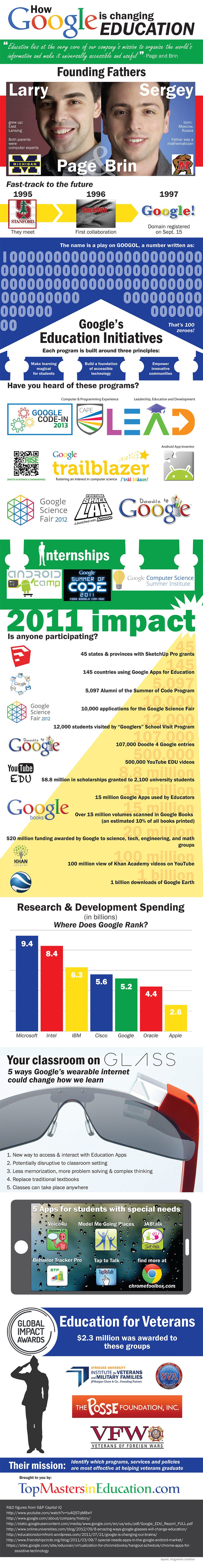 Infographic: Google's impact on Education